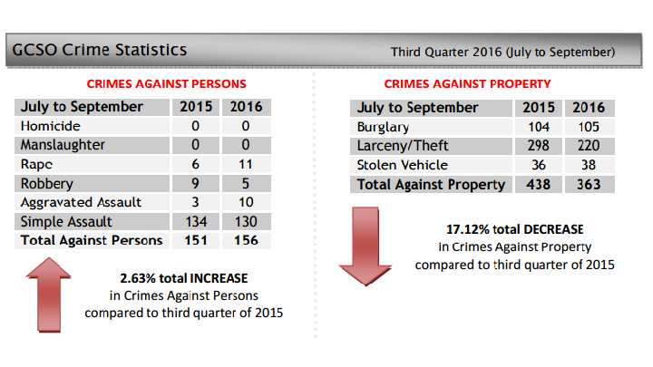 greene county crime stats_1479864855342.png