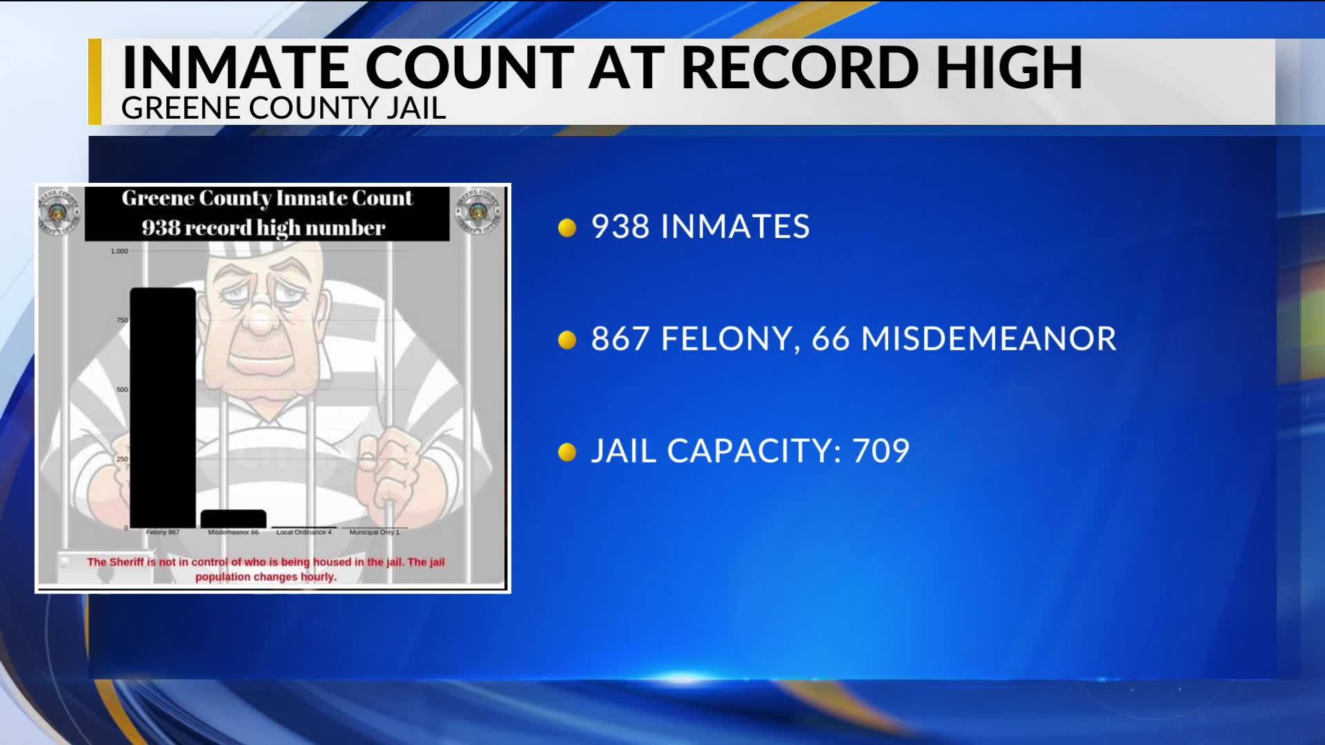 Green County Jail reaches record high number of inmates