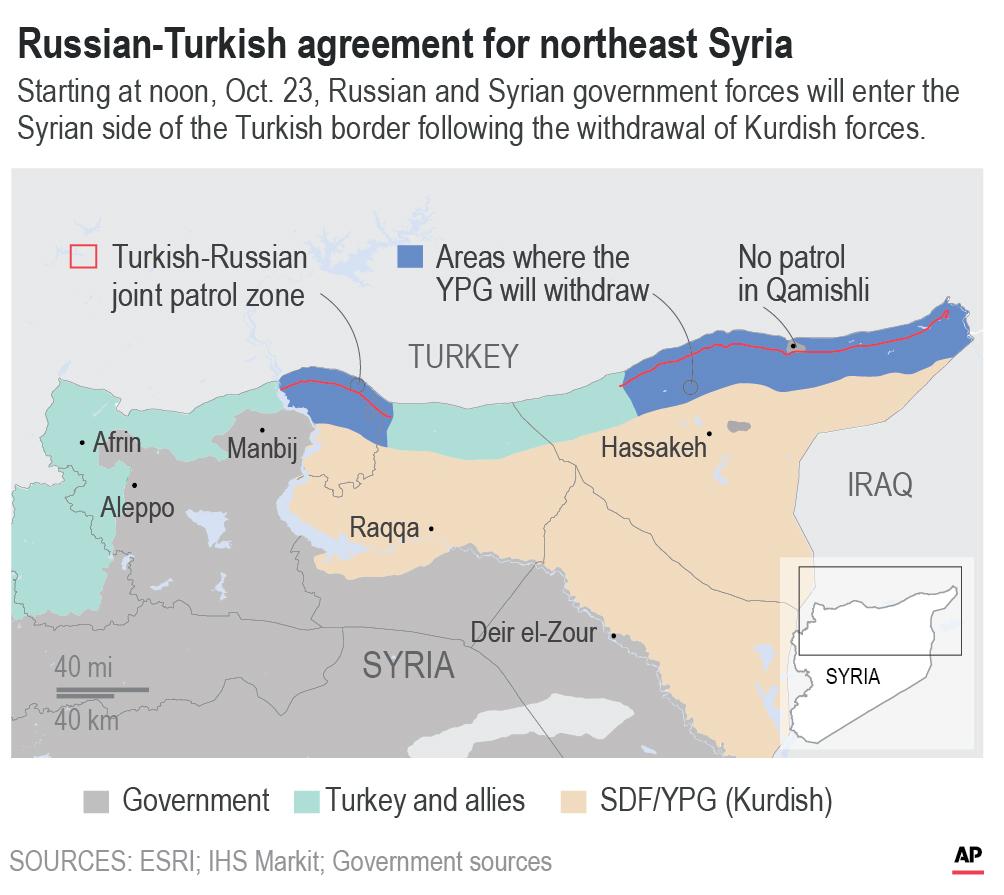RUSSIA TURKISH AGREEMENT